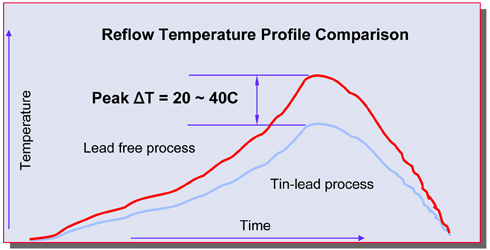 Reflow Temperature Profile Comparison