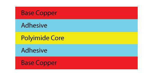 Adhesive Based Flex Cores