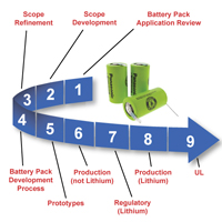 Battery Pack Development Timeline