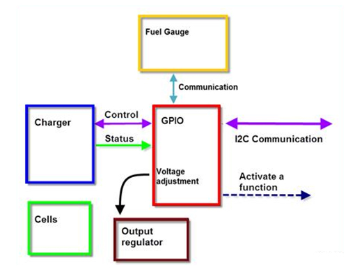 Diagram Depicting How Battery Pack GPIO Options Work