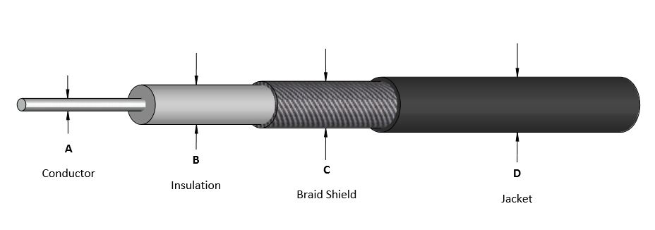 Coaxial Cable Structure