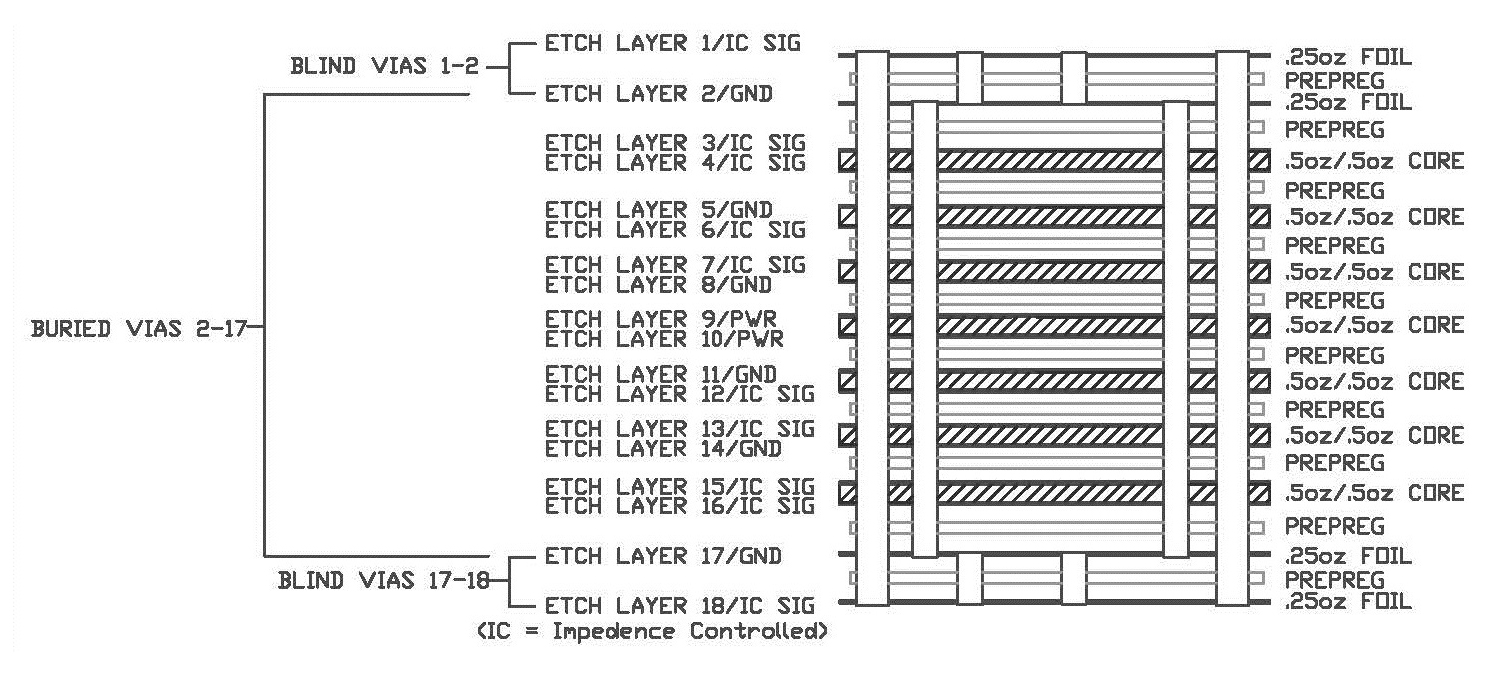 Controlling Pcb Costs Part 1 Printed Circuit Board Fabrication Single Layer To High 26 Layers Typical Cross Section For A 12 With Total Of 4 Drill
