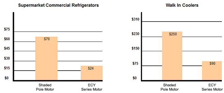 Figure 1. ECplus Energy Saving Chart vs. Shaded Pole Motor