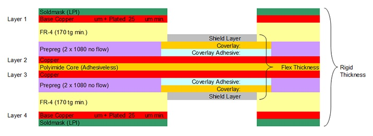 Example of a shielded flex layers construction
