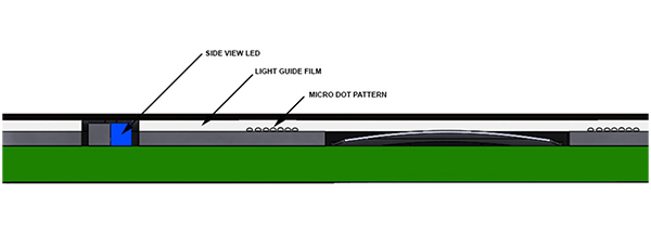 Light Guide Film Diagram for User Interface