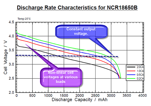 Figure 2: Discharge rate of a lithium ion cell under various loads, which can also vary with temperature.