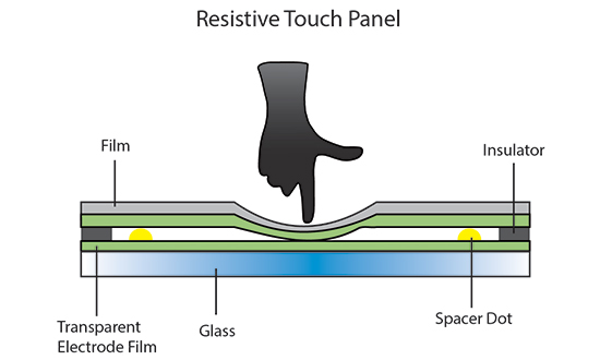 Contact being made to Resistive Touch Panel