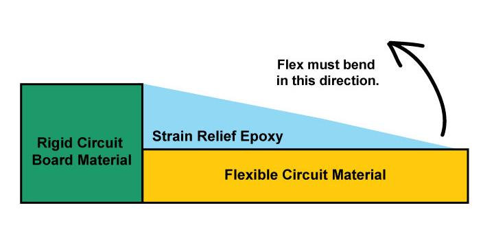 Illustration of rigid-flex circuit board transition zone from rigid to flex material