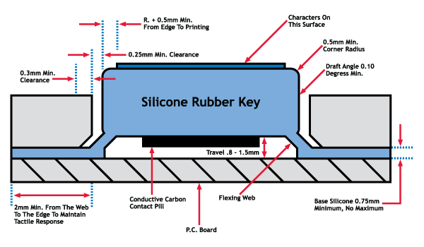 Silicone Rubber Keypad - Rubber Key Diagram
