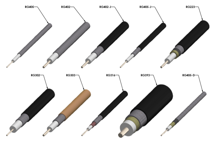 Types of Coaxial Cables Diagram